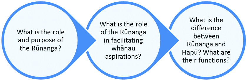 moeraki wanaga flow chart